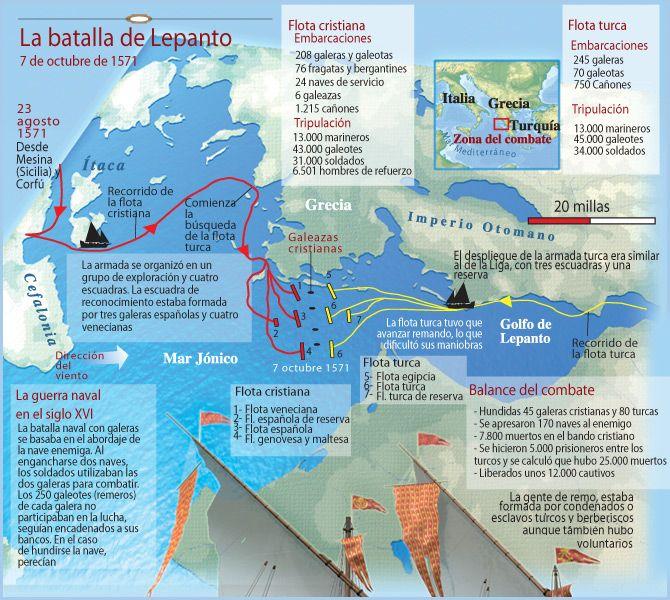 Batalla de Lepanto 1571