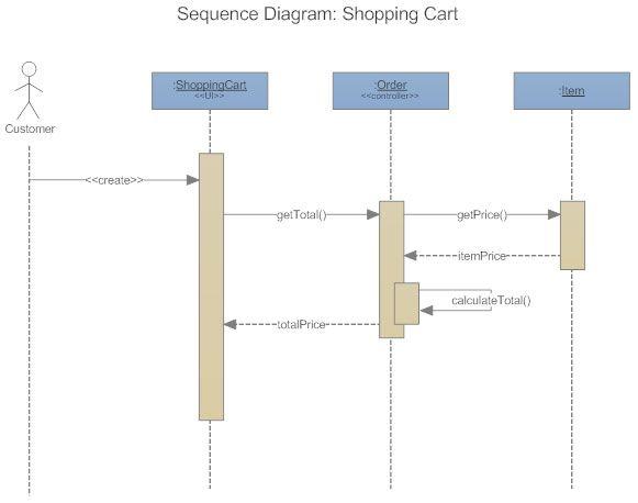 uml sequence diagram - Visio 2010 Uml Sequence Diagram