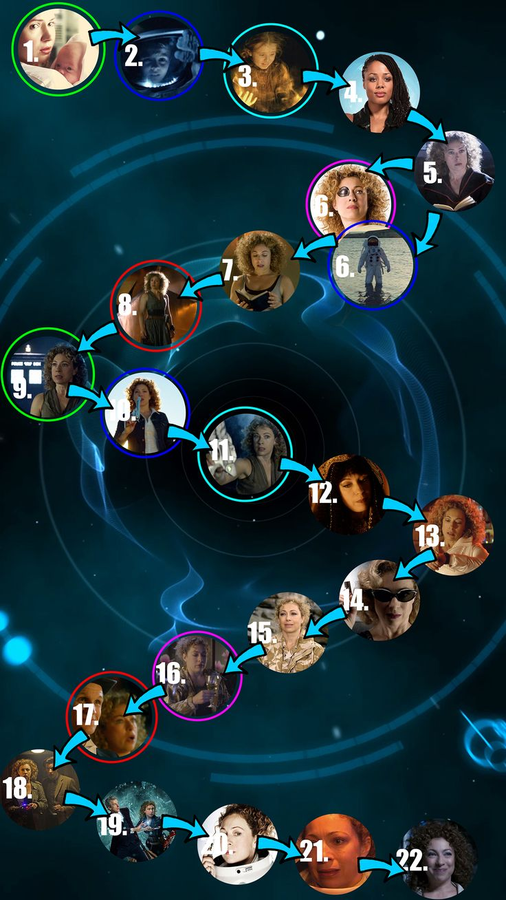 River Song complete Doctor Who timeline - when does River Song die?