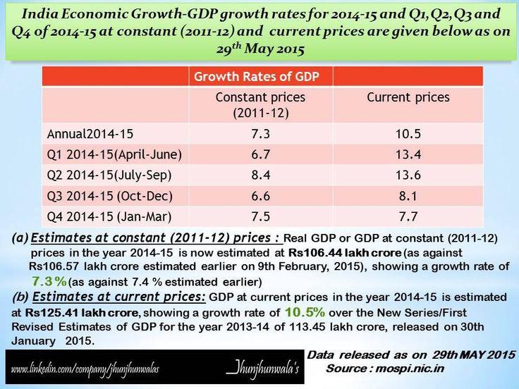 #IndiaGDP #2014-15 #29thMay2015 #Estimates #constantprices #Currentprices #Macroeconomics #JhunjhunwalasFinance