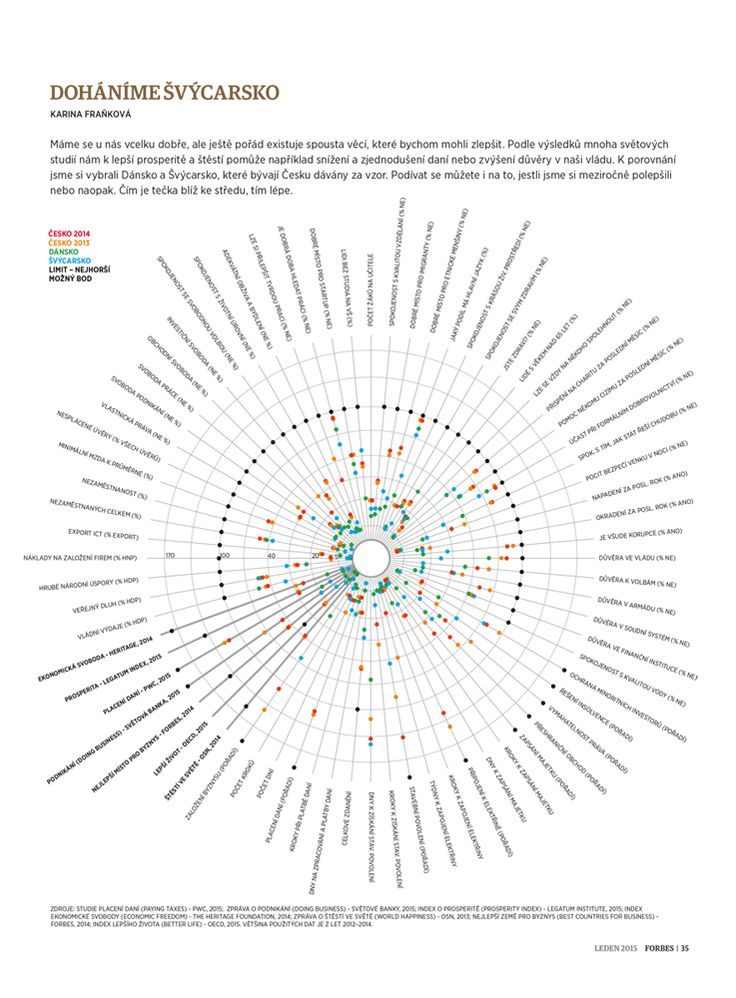 22 best trading debates infographics tradingdebates images on better czech republic on behance infographic by karina frankova for forbes ccuart Gallery
