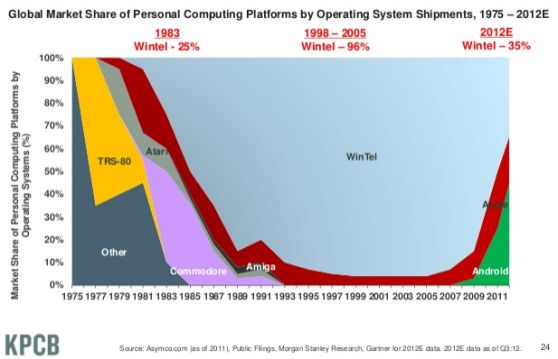Interesting stats from venturebeat.com on the state of the internet.