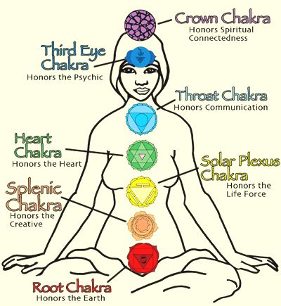 The 7 Chakras Explained |Higher Perspective
