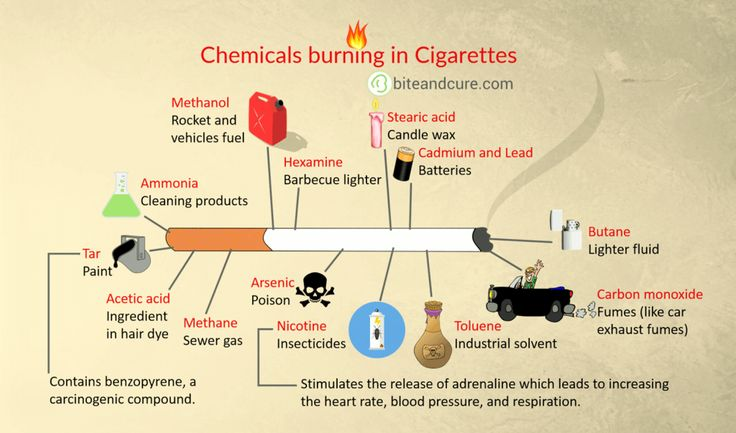 #Chemicals burning in #Cigarettes.