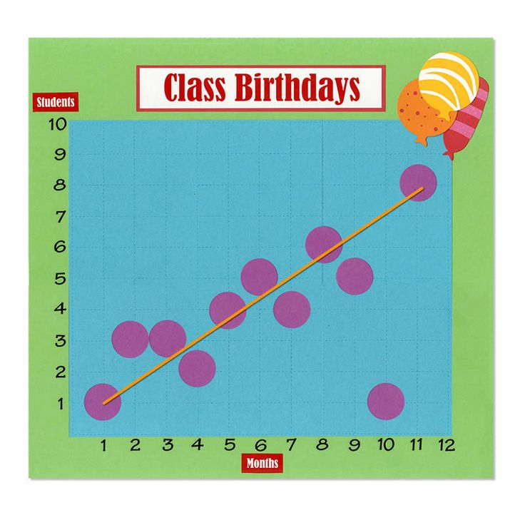 Ellisoneducation.com - Birthday Graph: Analyzing A Scatter Plot