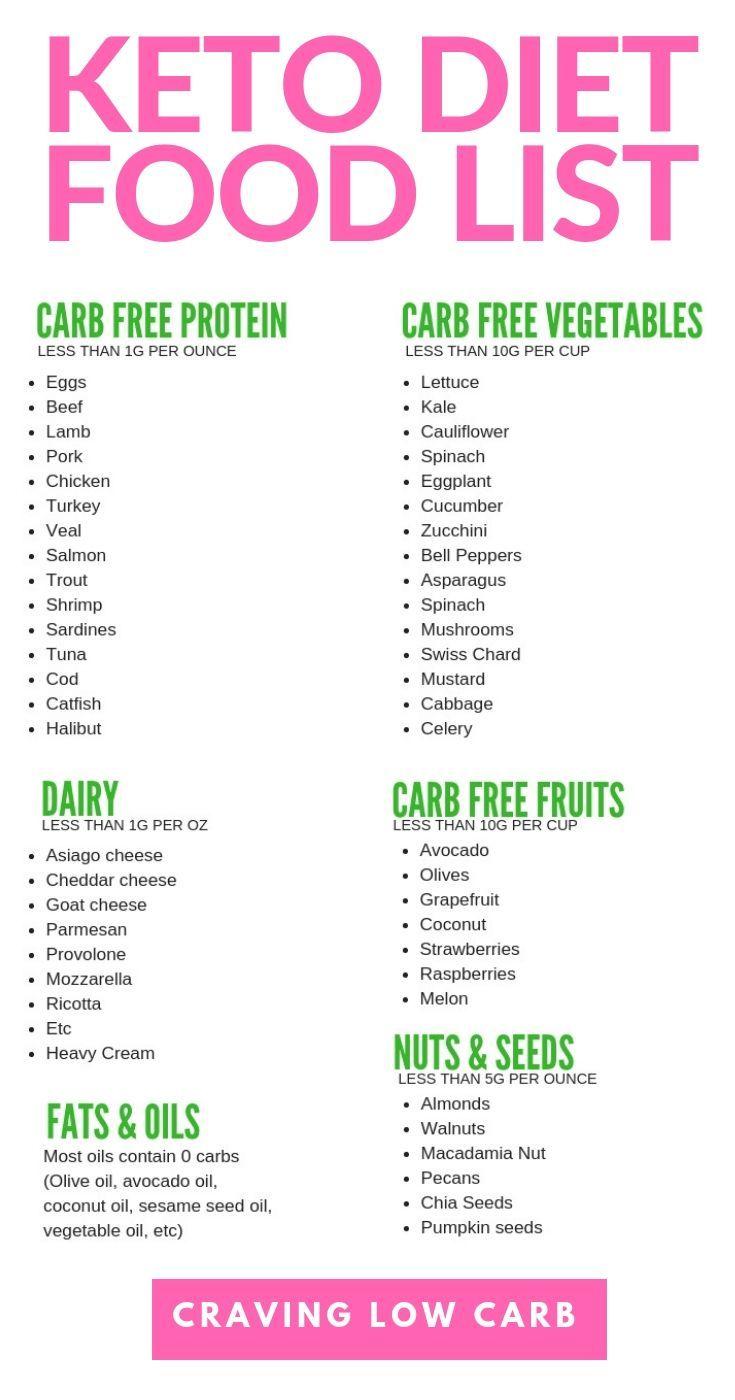 Ketogenic Diet Foods Shopping List