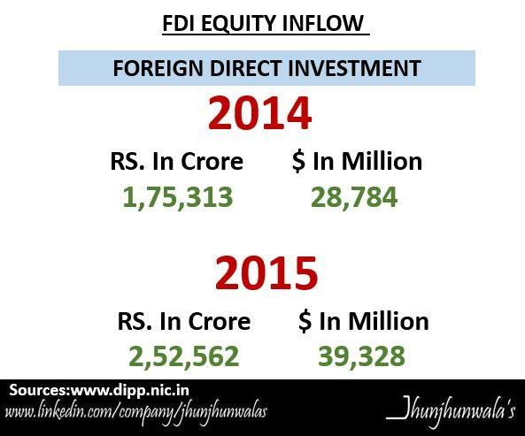Foreign Direct Investments or FDI flows to #India from January to December 2015 in Indian Rupee and US Dollars . .   India Investing or Investments to India by Foreigner . .