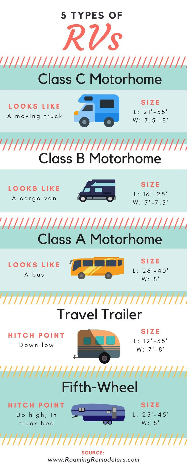 Infographic For The 5 Most Common Types Of Rvs And A Trick For Remembering Which Is Which Rv Types Vintage Camper Rvs