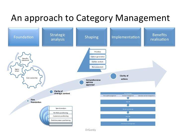 Strategic Sourcing  Sourcing    Management