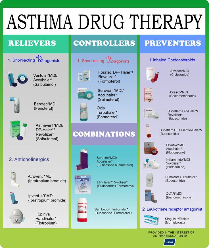 asthma and copd medication lists essay Compare risks and benefits of common medications used for asthma find the most popular drugs, view ratings, user reviews, and more.