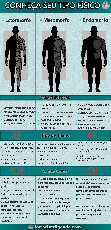 Tipo fisico - ectomorfo, mesomorfo e endomorfo #suplementosalimentares #supplements