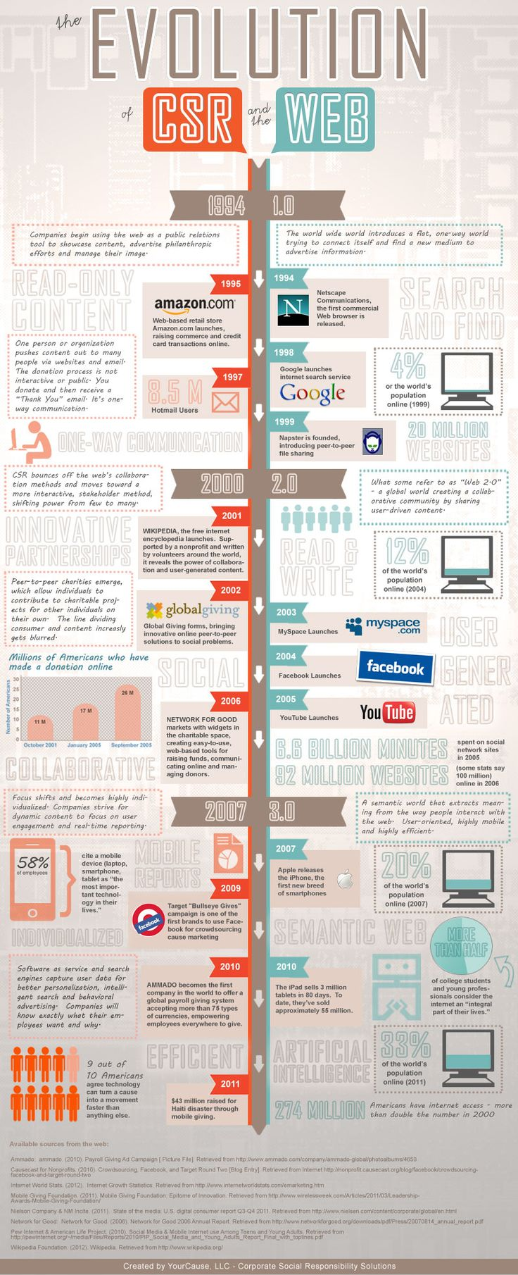 A cool infographic about the evolution of two important things -- corporate social responsibility AND the Internet.  // Taken from YourCause.com.