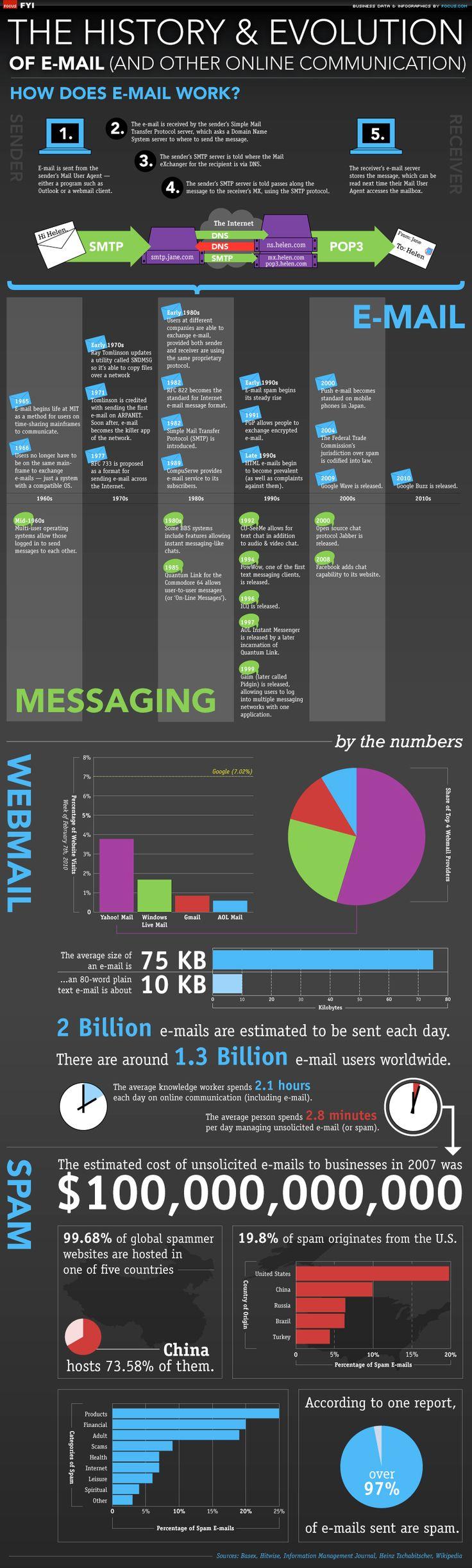 Historia y Evolución del E-mailing #emailmarketing