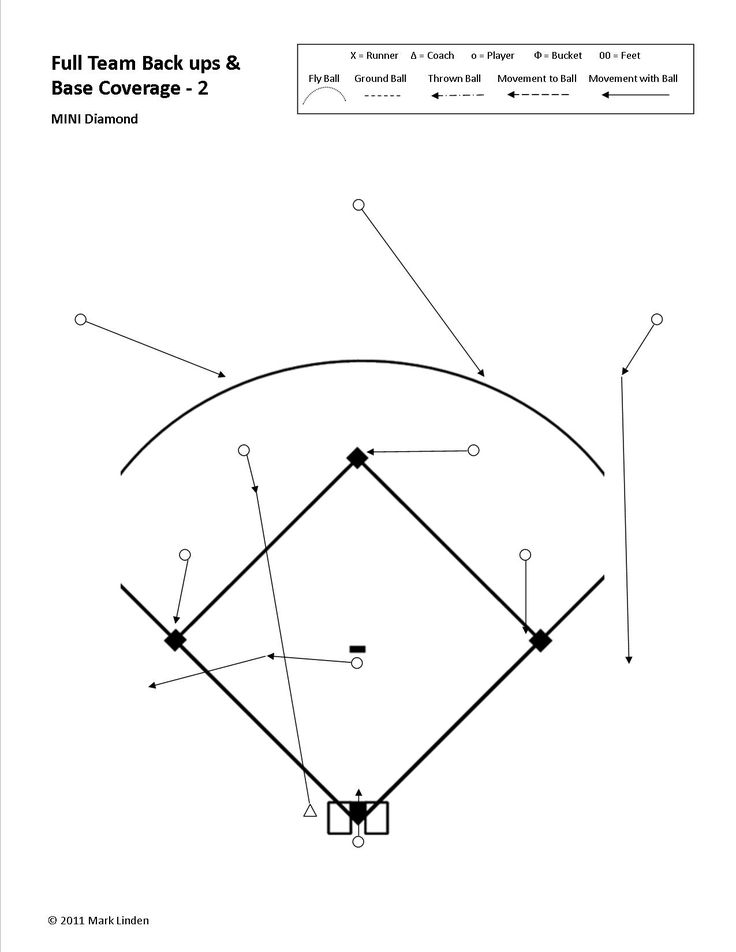 In this example we have a ball hit to the shortstop