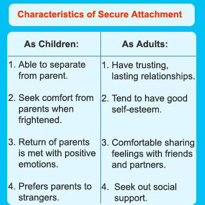 adult attachment style Attachment is described as a stout connection between certain humans although attachment between children and adults is different adult attachment style refers.