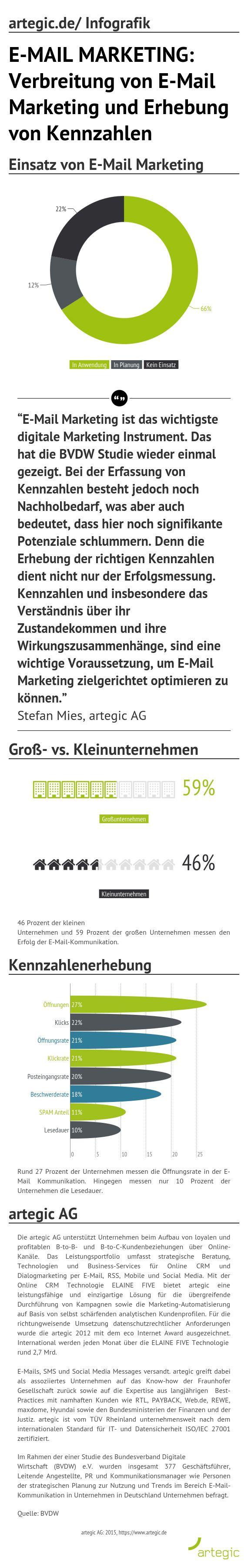 """63 Prozent der deutschen Unternehmen schätzen die Relevanz des Themas """"Personalisierte Ansprache"""" in der E-Mail Kommunikation als hoch oder sehr hoch ein. 73 Prozent werden innerhalb der nächsten Monate relativ wahrscheinlich Technologien zur Personalisierung einsetzen. Zu diesem Ergebnis kommt eine aktuelle Studie des BVDW."""