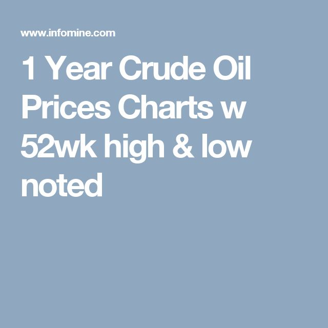 1 Year Crude Oil Prices Charts w 52wk high & low noted