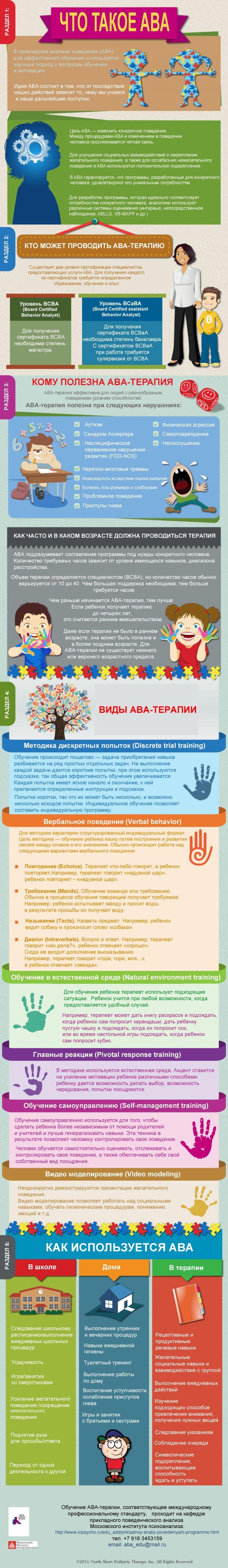 Прикладной анализ поведения - инфографика