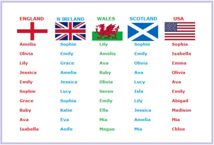 irish names latin names in english