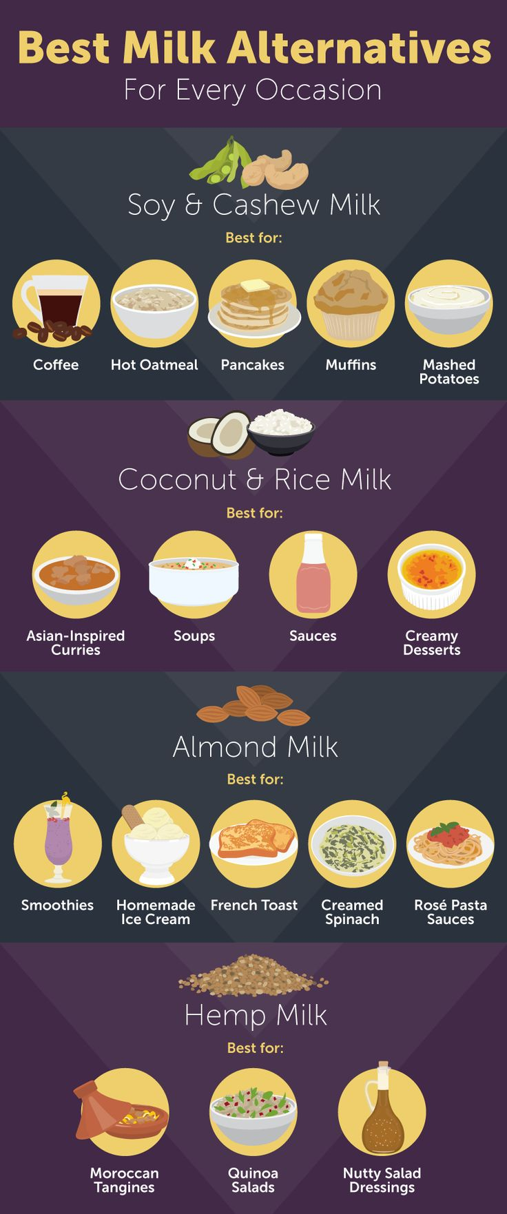 Here's how they stack up nutritionally. Plus, the best uses for the 6 most popular milk alternatives.
