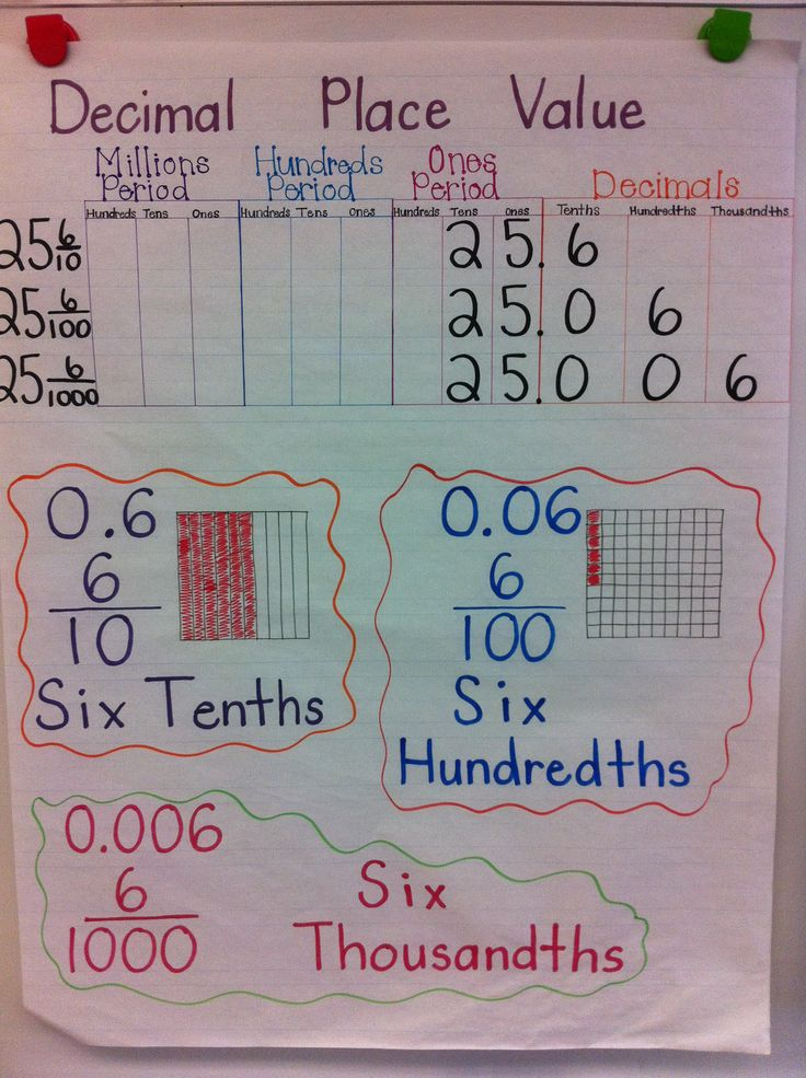 "Decimal Place Value Anchor Chart - I used this idea and edited it slightly by having the students use grid paper to create squares 10cm by 10cm.  We subdivided them to drive home that the more you ""cut"" a shape the smaller the pieces are, something that is more abstract for students to grasp."