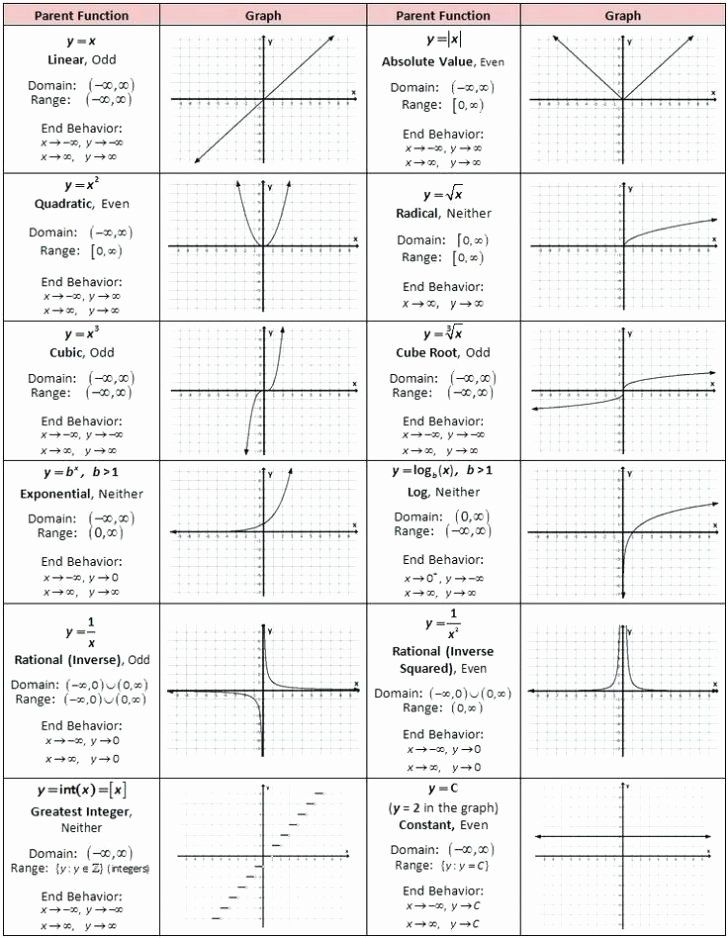 Domain and Range Graph Worksheet with Answers Lovely