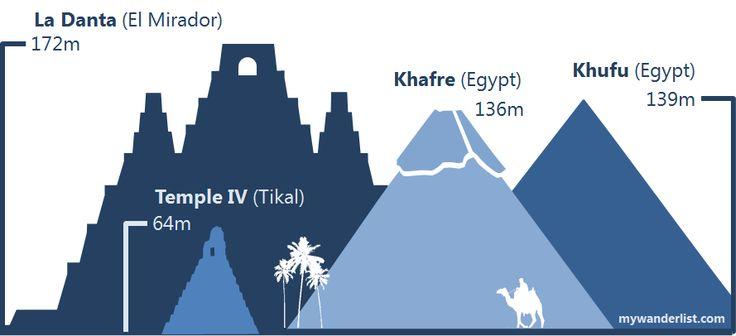 Biggest pyramid in the world. La Danta Pyramid in El Mirador, Guatemala size comparison Infographic