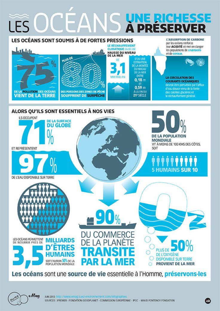 Les océans, une ressource à protéger! #infographic #environnement