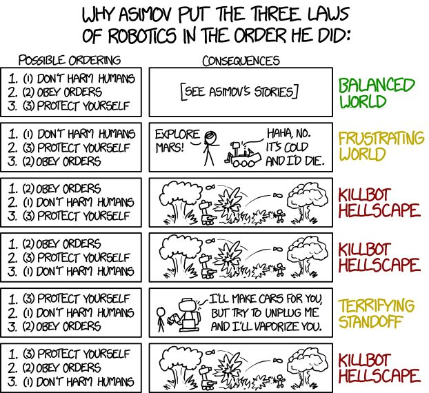 """xkcd explains in comic form why Isaac Asimov put the """"Three Laws of Robotics"""" in the specific order he did in order to maintain a balanced world in his science fiction books."""