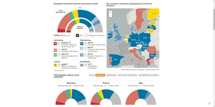 European Parliament Elections 2014: Results - WSJ.com