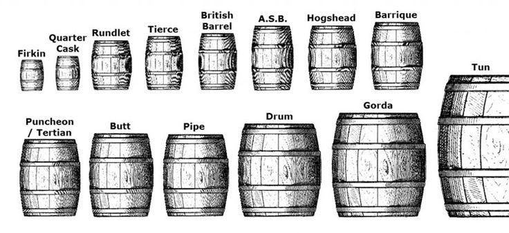Understanding Oak Barrel Maturation – Part 1: Know Your Casks