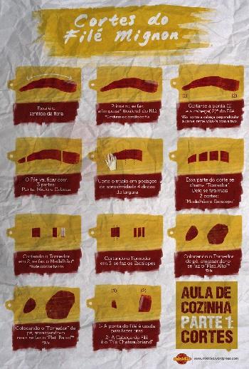 Infográfico (receita ilustrada) - Cortes do Filé Mignon http://mixidao.wordpress.com/