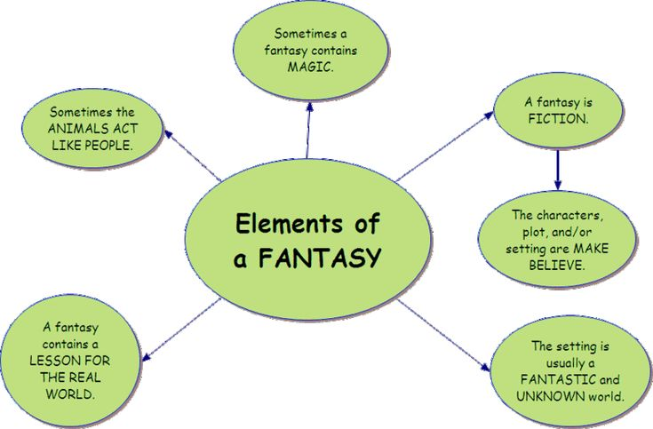 writing a fantasy novel guide