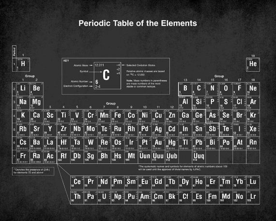 Periodic Table of The Elements Poster Chemistry Poster Back To School Gift Idea