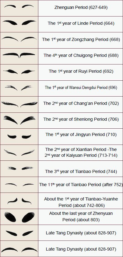 The evolution chart of eyebrow painting styles for Tang women. [Drawn by Gao Chunming, selected from Lady Garments and Adornments of Chinese Past Dynasties written by Zhou Xun and Gao Chunming.]