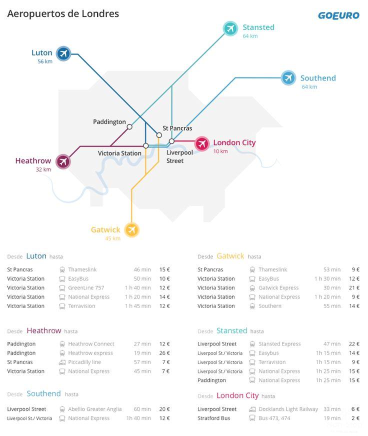 Consejos para viajar a Londres   Non-Stop Viajes  