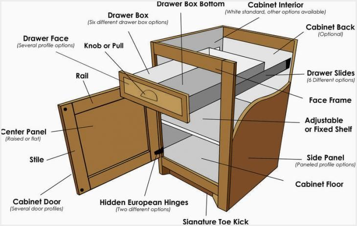 Kitchen Cabinet Drawer Parts Ideas Rumah Minimalis Rumah Minimalis