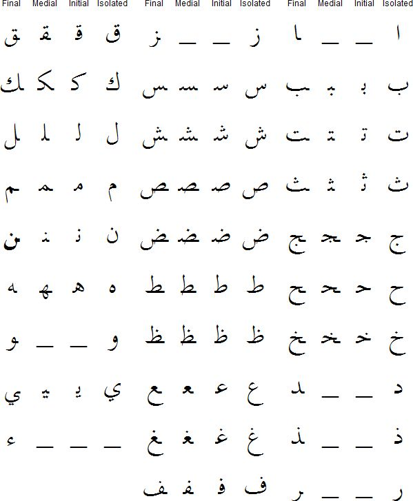 Different forms of Arabic consonants
