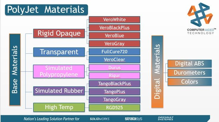 Base and digital materials for Polyjet. Notice the word simulated in describing some of these materials. Compare that against the quadrant chart viewed previously. Digital ABS material, digital durometers and colors are derived from the ability to blend up to 3 or 6 materials with Connex technology.