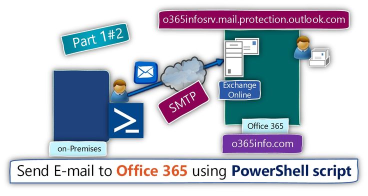 Send E-mail to office 365 using PowerShell script | Part 1#2 - http://o365info.com/send-e-mail-to-office-365-using-powershell-script-part-1-of-2/