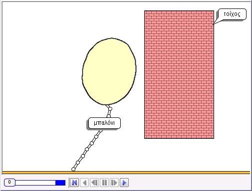 Φυσική - Γυμνάσιο Μαρκόπουλου: Μπαλόνι και Τοίχος