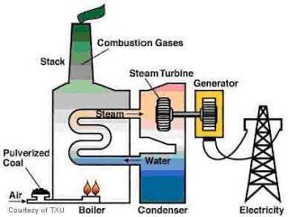 Techtunes Eng: Steam Turbine Power Plant : Basic Concept 02