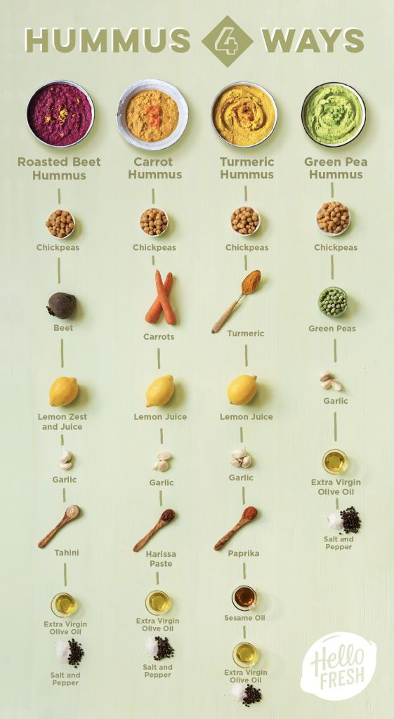 What to Eat with Hummus