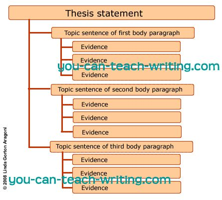 Graphic organizers for thesis statement