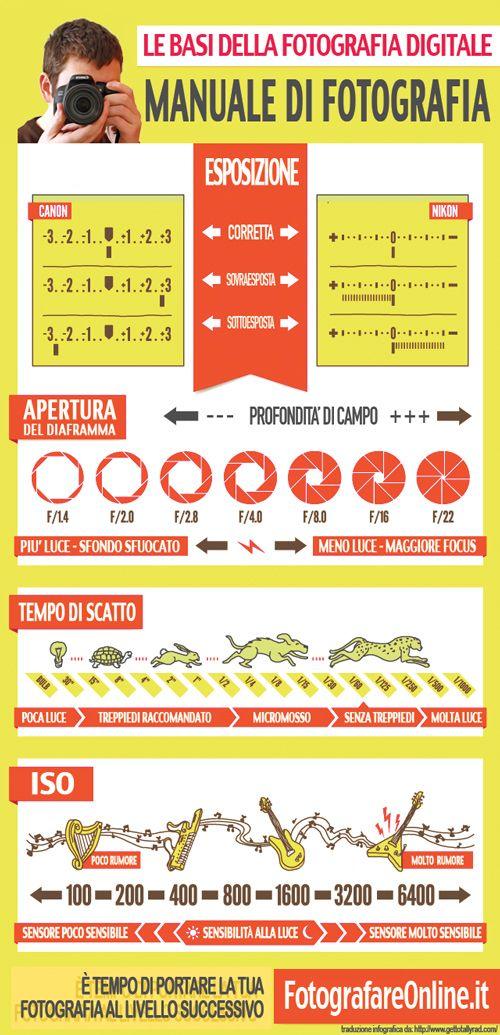 Guida base alla fotografia digitale... in un'infografica.