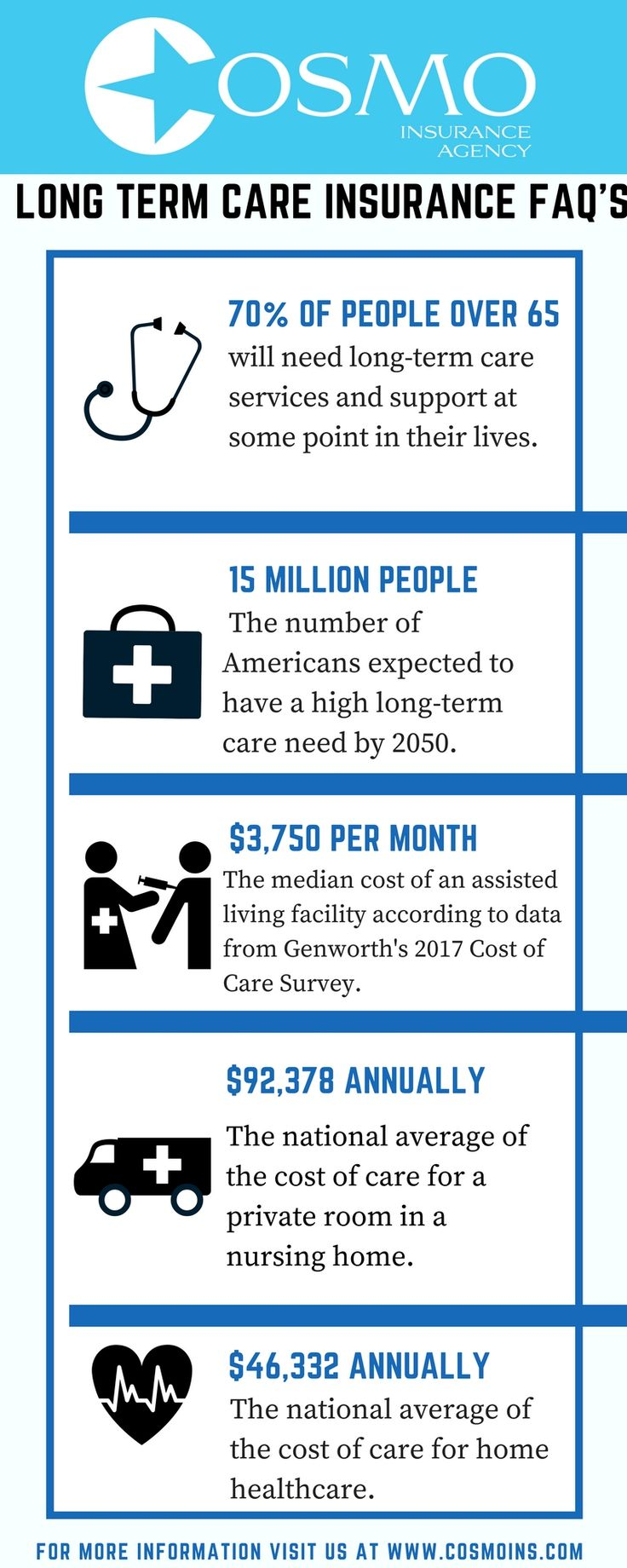 Pin by Cosmo Insurance Agency on Longterm Care Insurance