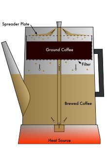 Coffee percolator was invented by SARAH'S great (3x) grampa Hansen Goodrich