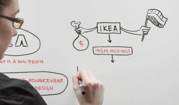 IKEA sells $28 billion in furniture a year, but it pays only $2 billion in taxes, about 3.5%. Why? Its parent company's parent company is a non-profit. Minute MBA does a great explainer video about the company's structure...