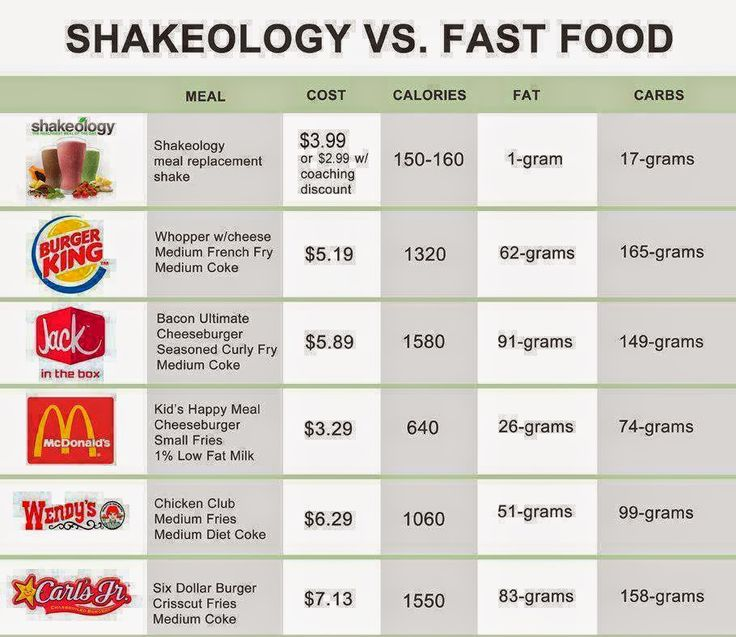 Balanced Health and Fitness: How much does Shakeology cost?