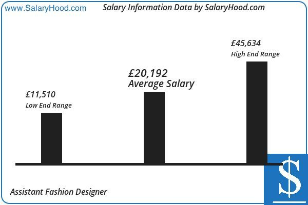 Assistant Fashion Designer Salary And Income Report In Uk By Salaryhood 2019 202 Business Analyst Income Reports Assistant Jobs
